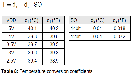 Tempearture Conversion Coefficients