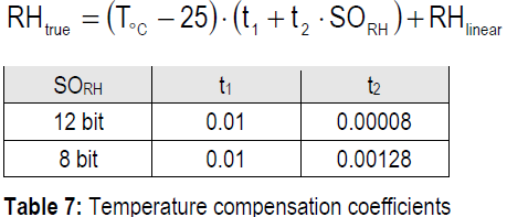 Temperature Compensation Coefficients